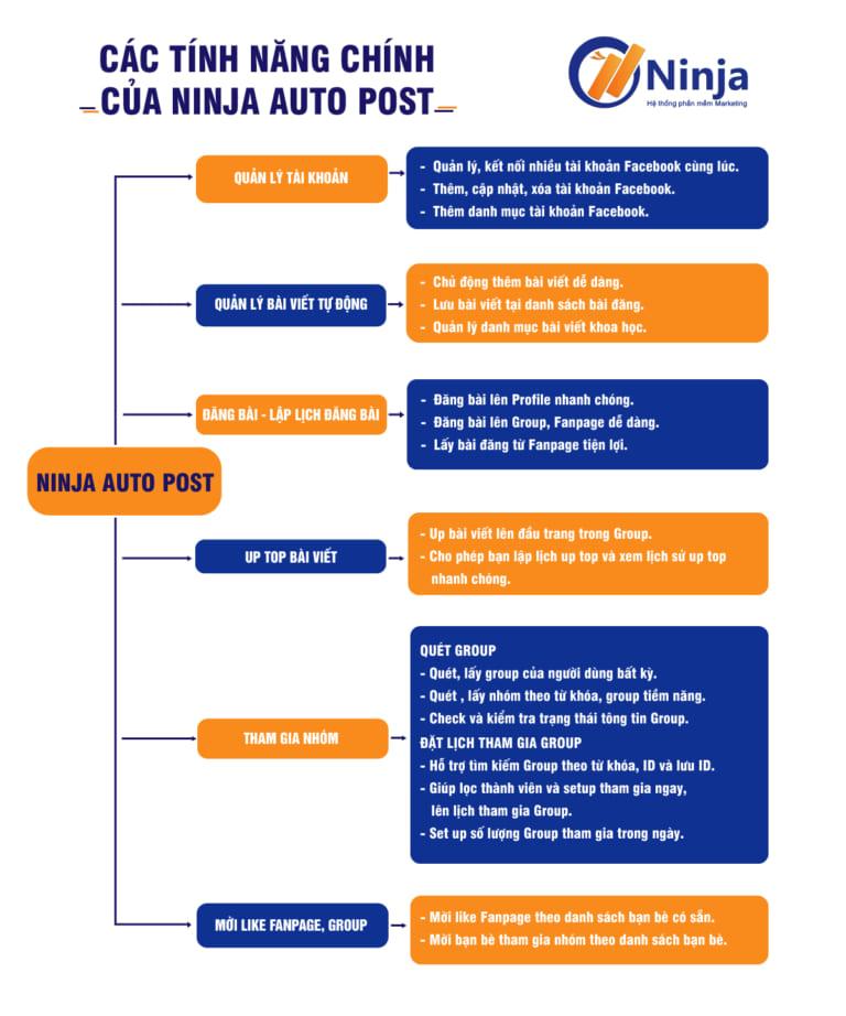 Phần mềm Auto Post trên Website sở hữu các tính năng thông minh