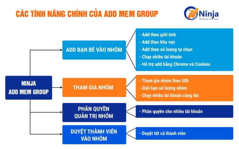 tính năng của phần mềm kéo thành viên vào group