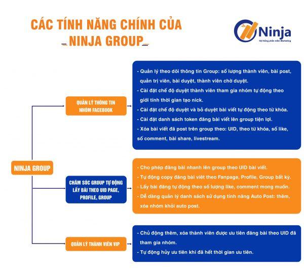 Các tính năng chính phần mềm Ninja group