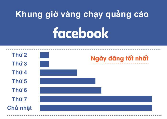 Khung giờ set quảng cáo hiệu quả trên facebook - 3